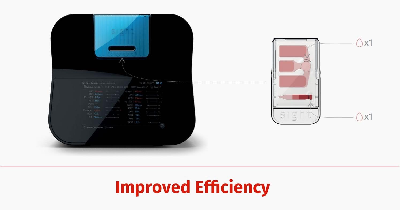 Improved Efficiency